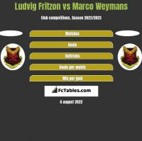 Ludvig Fritzon vs Marco Weymans h2h player stats