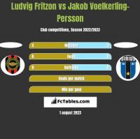 Ludvig Fritzon vs Jakob Voelkerling-Persson h2h player stats