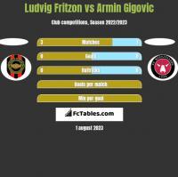 Ludvig Fritzon vs Armin Gigovic h2h player stats