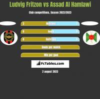 Ludvig Fritzon vs Assad Al Hamlawi h2h player stats