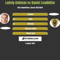 Ludvig Oehman vs Daniel Leadbitter h2h player stats
