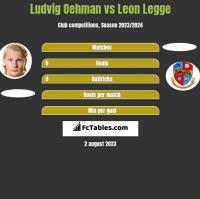 Ludvig Oehman vs Leon Legge h2h player stats