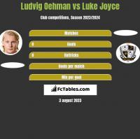 Ludvig Oehman vs Luke Joyce h2h player stats