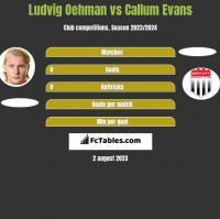 Ludvig Oehman vs Callum Evans h2h player stats