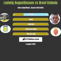 Ludwig Augustinsson vs Breel Embolo h2h player stats