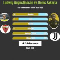 Ludwig Augustinsson vs Denis Zakaria h2h player stats