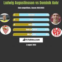 Ludwig Augustinsson vs Dominik Kohr h2h player stats