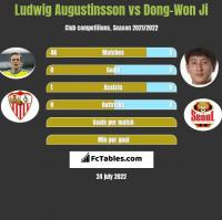 Ludwig Augustinsson vs Dong-Won Ji h2h player stats