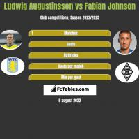 Ludwig Augustinsson vs Fabian Johnson h2h player stats