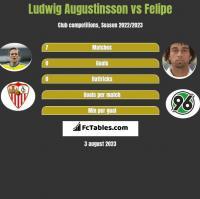 Ludwig Augustinsson vs Felipe h2h player stats
