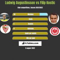 Ludwig Augustinsson vs Filip Kostic h2h player stats