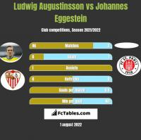Ludwig Augustinsson vs Johannes Eggestein h2h player stats