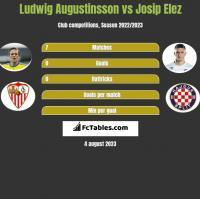 Ludwig Augustinsson vs Josip Elez h2h player stats