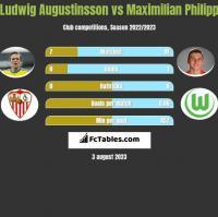 Ludwig Augustinsson vs Maximilian Philipp h2h player stats