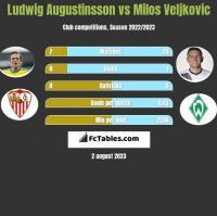 Ludwig Augustinsson vs Milos Veljkovic h2h player stats