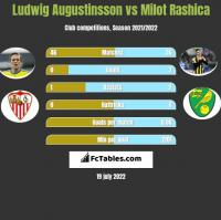 Ludwig Augustinsson vs Milot Rashica h2h player stats