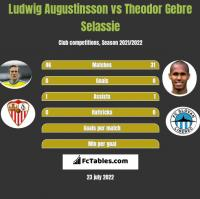 Ludwig Augustinsson vs Theodor Gebre Selassie h2h player stats