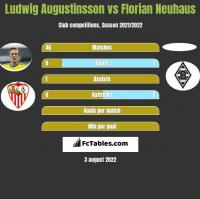 Ludwig Augustinsson vs Florian Neuhaus h2h player stats