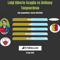 Luigi Alberto Scaglia vs Anthony Taugourdeau h2h player stats