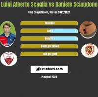 Luigi Alberto Scaglia vs Daniele Sciaudone h2h player stats