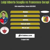 Luigi Alberto Scaglia vs Francesco Corapi h2h player stats