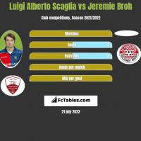 Luigi Alberto Scaglia vs Jeremie Broh h2h player stats