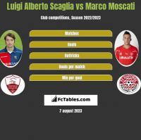 Luigi Alberto Scaglia vs Marco Moscati h2h player stats