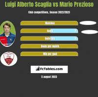 Luigi Alberto Scaglia vs Mario Prezioso h2h player stats