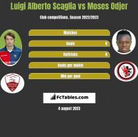 Luigi Alberto Scaglia vs Moses Odjer h2h player stats