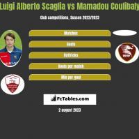 Luigi Alberto Scaglia vs Mamadou Coulibaly h2h player stats
