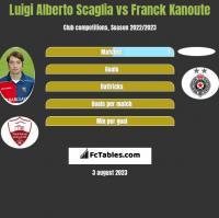 Luigi Alberto Scaglia vs Franck Kanoute h2h player stats