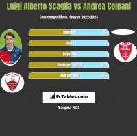 Luigi Alberto Scaglia vs Andrea Colpani h2h player stats