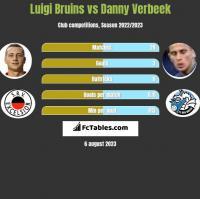 Luigi Bruins vs Danny Verbeek h2h player stats