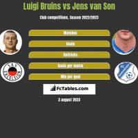 Luigi Bruins vs Jens van Son h2h player stats
