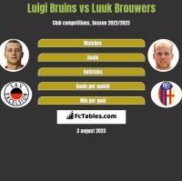 Luigi Bruins vs Luuk Brouwers h2h player stats
