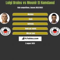 Luigi Bruins vs Mounir El Hamdaoui h2h player stats