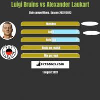 Luigi Bruins vs Alexander Laukart h2h player stats