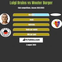 Luigi Bruins vs Wouter Burger h2h player stats
