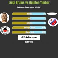 Luigi Bruins vs Quinten Timber h2h player stats