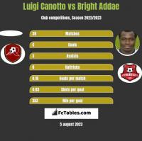 Luigi Canotto vs Bright Addae h2h player stats