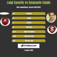 Luigi Canotto vs Emanuele Calaio h2h player stats