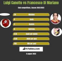 Luigi Canotto vs Francesco Di Mariano h2h player stats