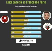 Luigi Canotto vs Francesco Forte h2h player stats