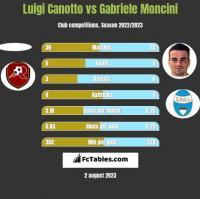 Luigi Canotto vs Gabriele Moncini h2h player stats