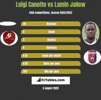 Luigi Canotto vs Lamin Jallow h2h player stats