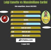 Luigi Canotto vs Massimiliano Carlini h2h player stats
