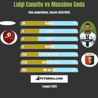 Luigi Canotto vs Massimo Coda h2h player stats