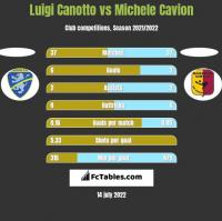 Luigi Canotto vs Michele Cavion h2h player stats