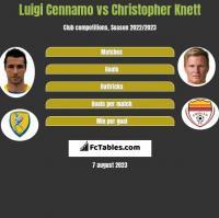 Luigi Cennamo vs Christopher Knett h2h player stats