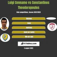 Luigi Cennamo vs Constantinos Theodoropoulos h2h player stats